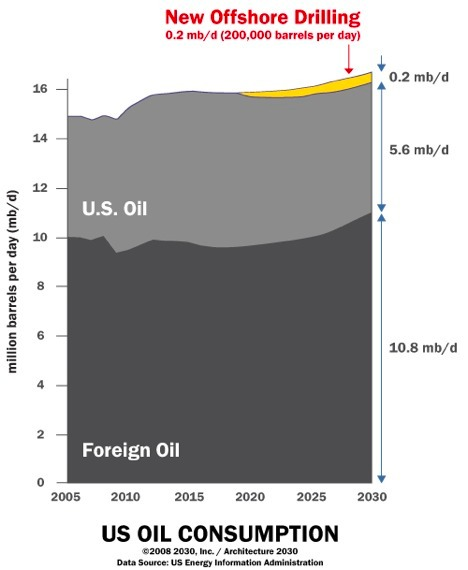 Graphic showing offshore drilling vs. total US consumption