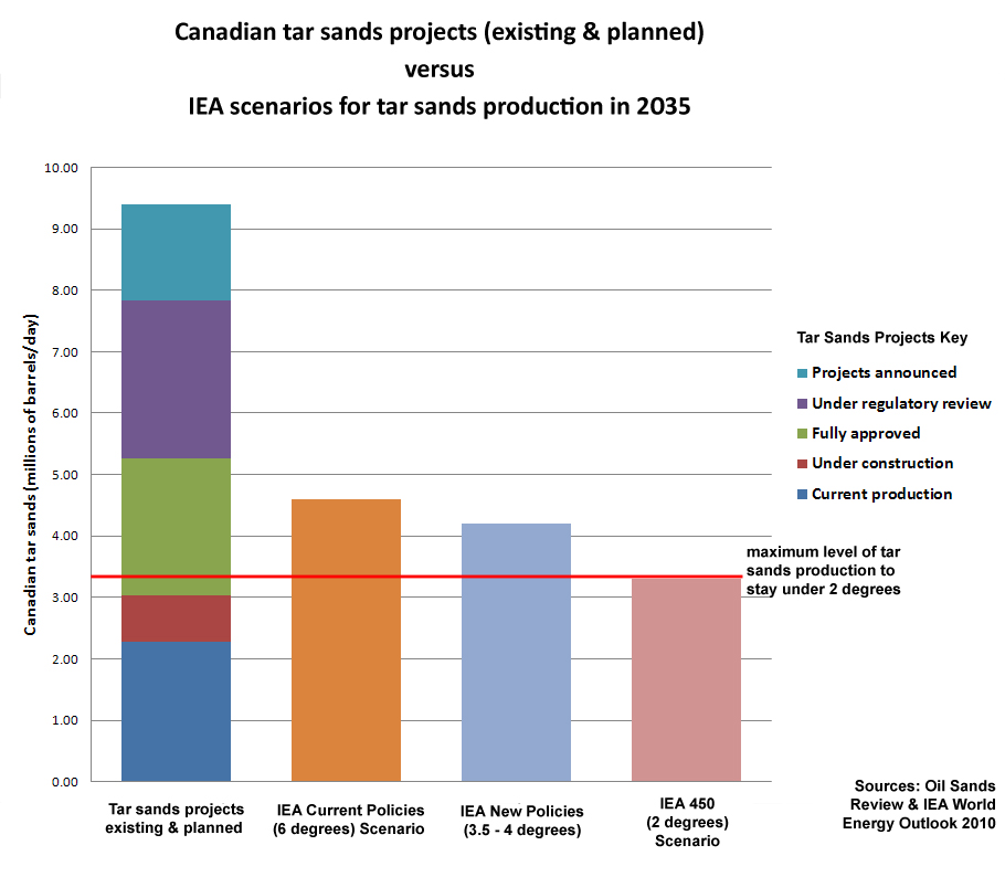 tar sands climate limits