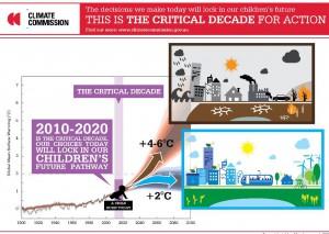 Critical decade