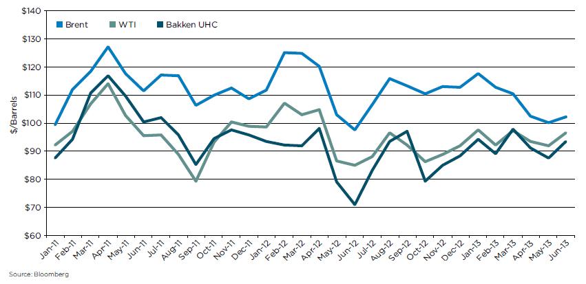 WTI-Bakk-Brent-Spread-Chart