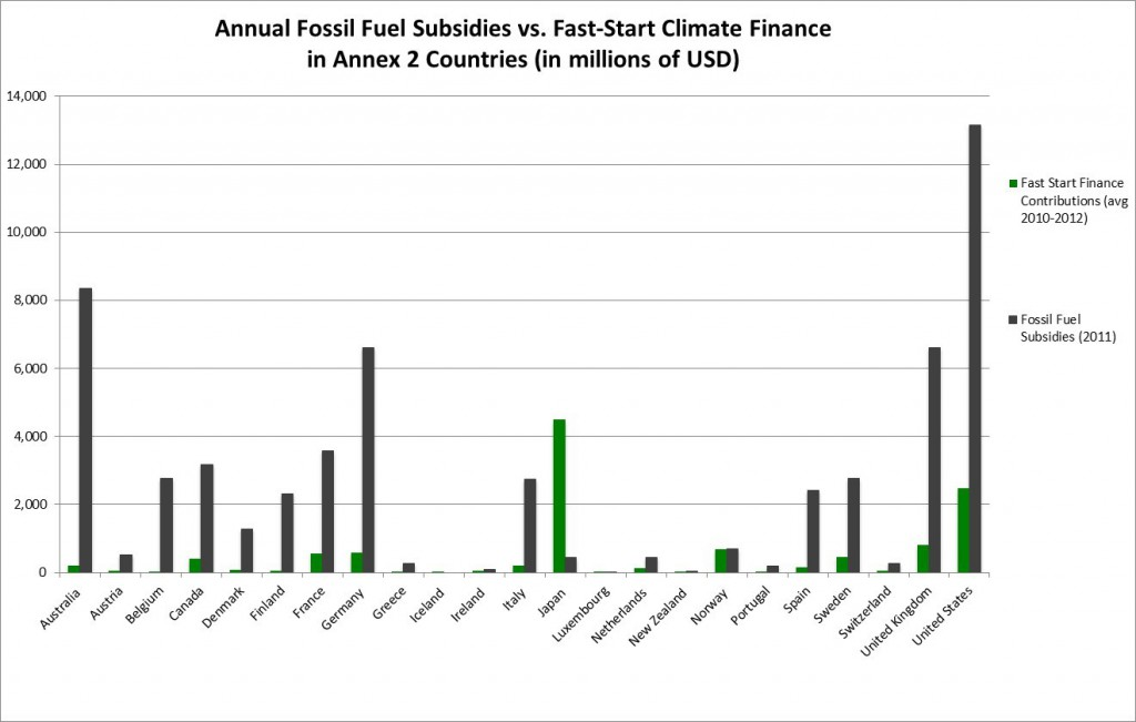 Developed Country Climate Finance vs Fossil Fuel Subsidies, by Country. Source: OECD 2013, OCN 2013.