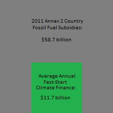 Developed Country Climate Finance vs Fossil Fuel Subsidies