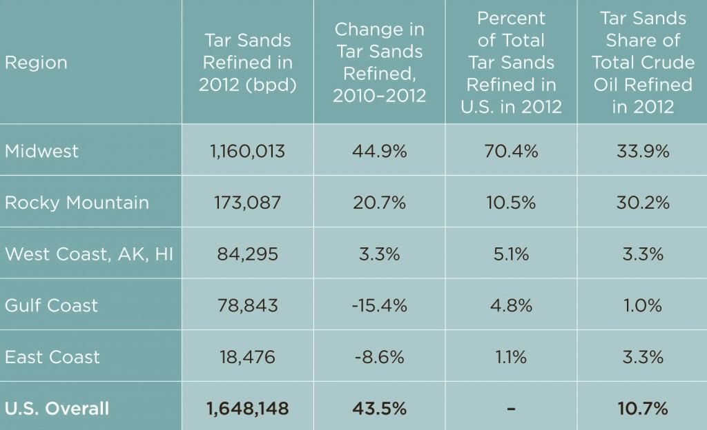 Tar-Sands-Refining-Regions-2012