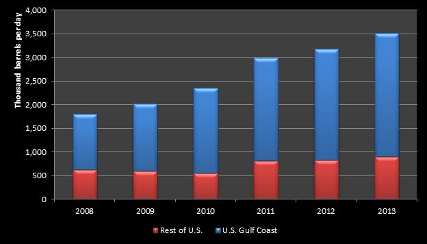 US-Gulf-exports-chart-2
