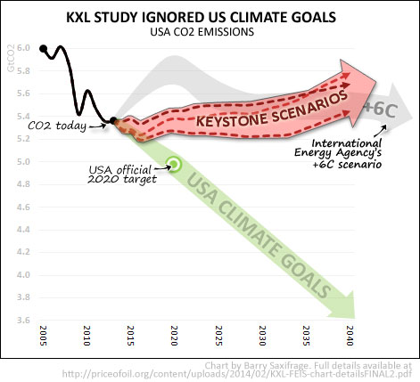 us-state-kxl-co2-scenarios-