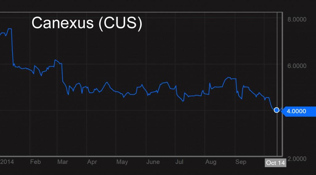CUS-Stock-Chart