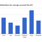 EU Subsidies