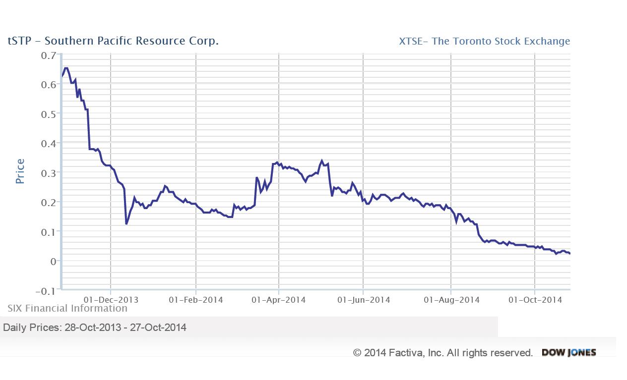 STP_Chart