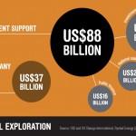 $88 billion