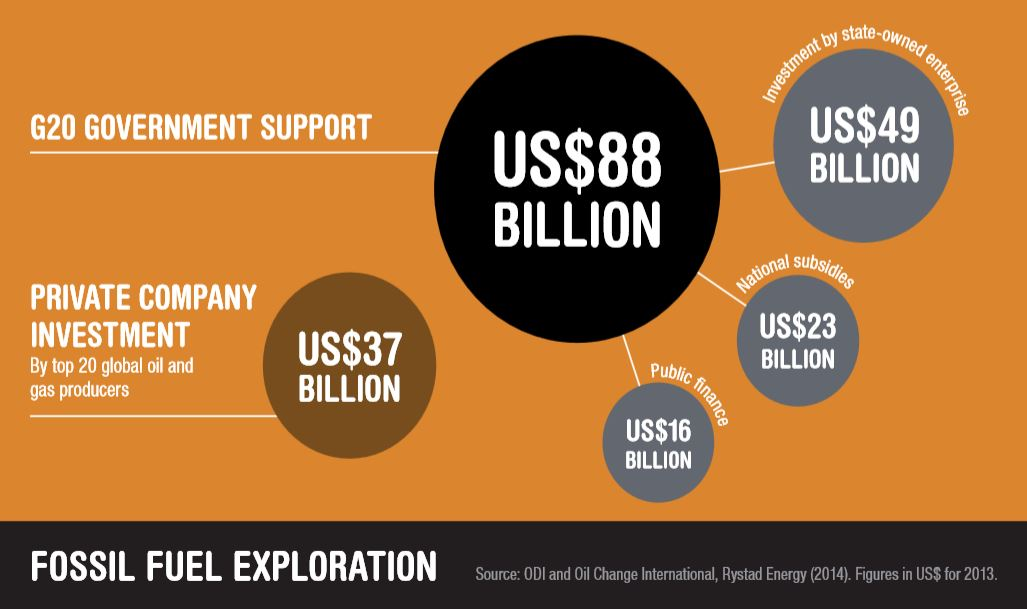 88 billion G 20 Nations Spend 88 Billion A Year Propping Up The Fossil Fuel