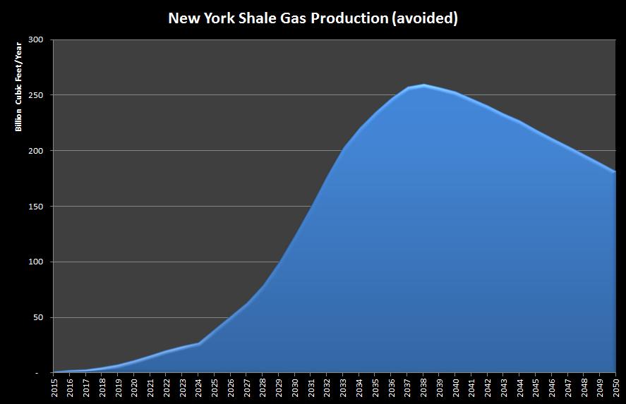 NY Shale Gas Avoided