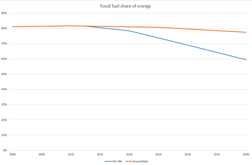 fossil fuel share of energy