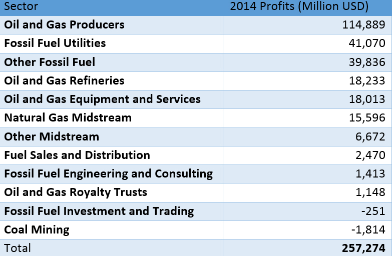 profits for oil, gas & coal companies operating in the u.s. and