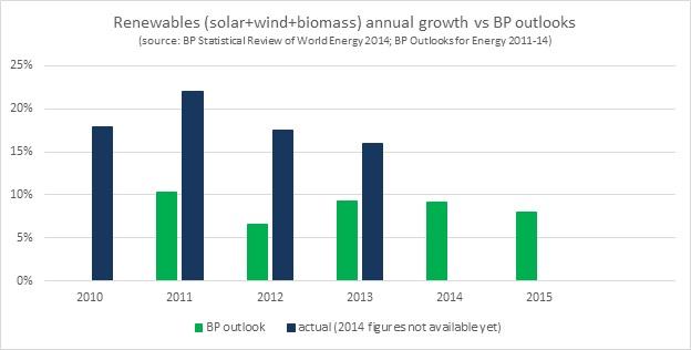 RE growth vs BP