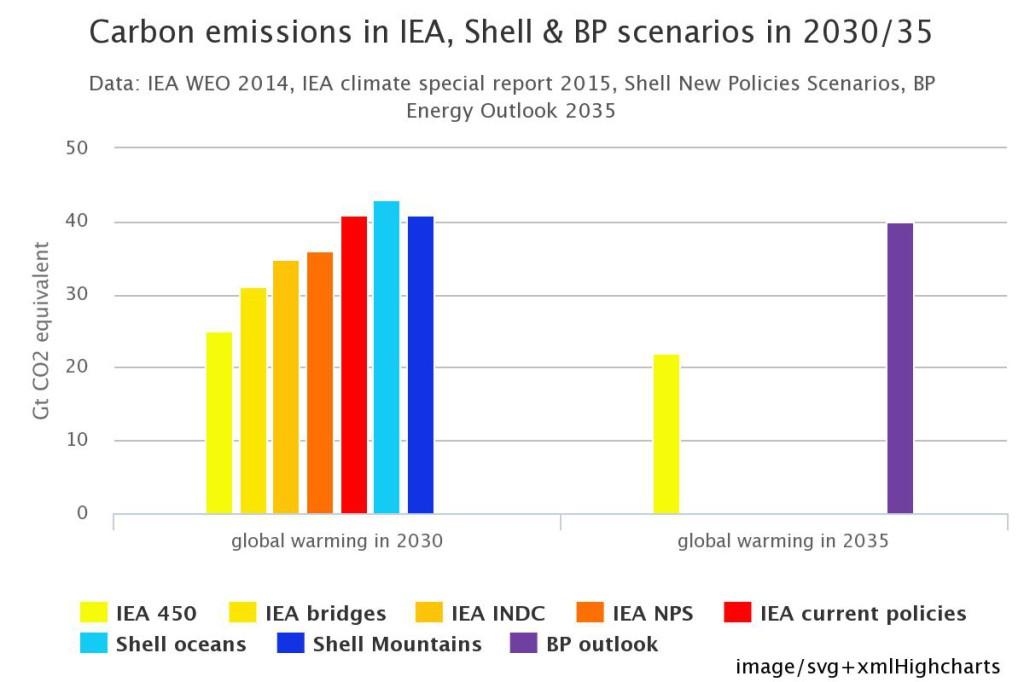 2030-35 emissions vs IEA