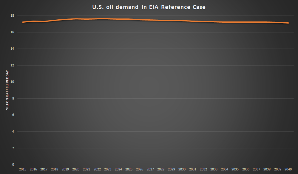 EIA-AEO2015-US-Oil-Demand