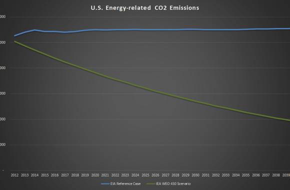 US-CO2-EIA-Vs-IEA-450S