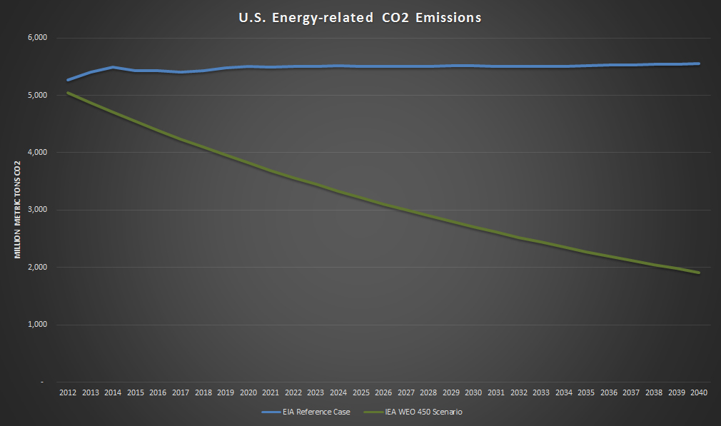 US-CO2-EIA-Vs-IEA-450S