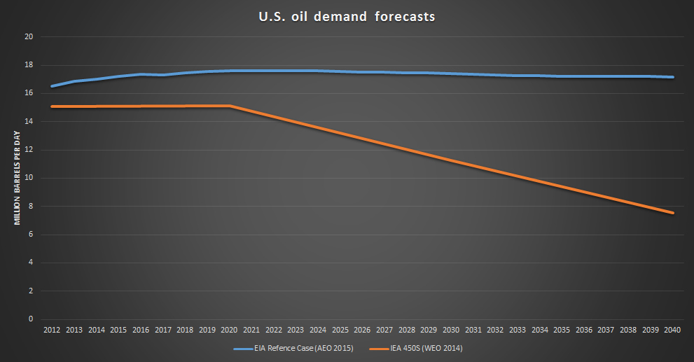 US-oil-demand-EIA-Vs-IEA-450S