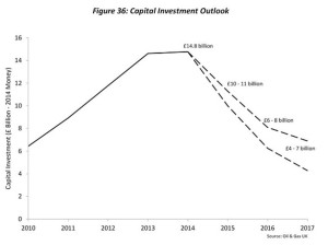 capital investment outlook