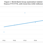 WBG Exploration Finance 2011 - 2015