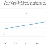 WBG Exploration Finance 2011 - 2015