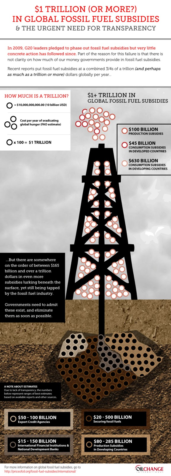 fossil fuel subsidies: overview - oil change internationaloil change