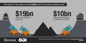 Coal Finance vs. Private Investment