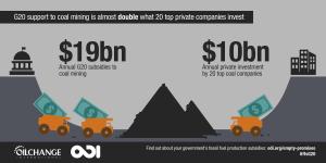 Coal Finance vs. Private Investment