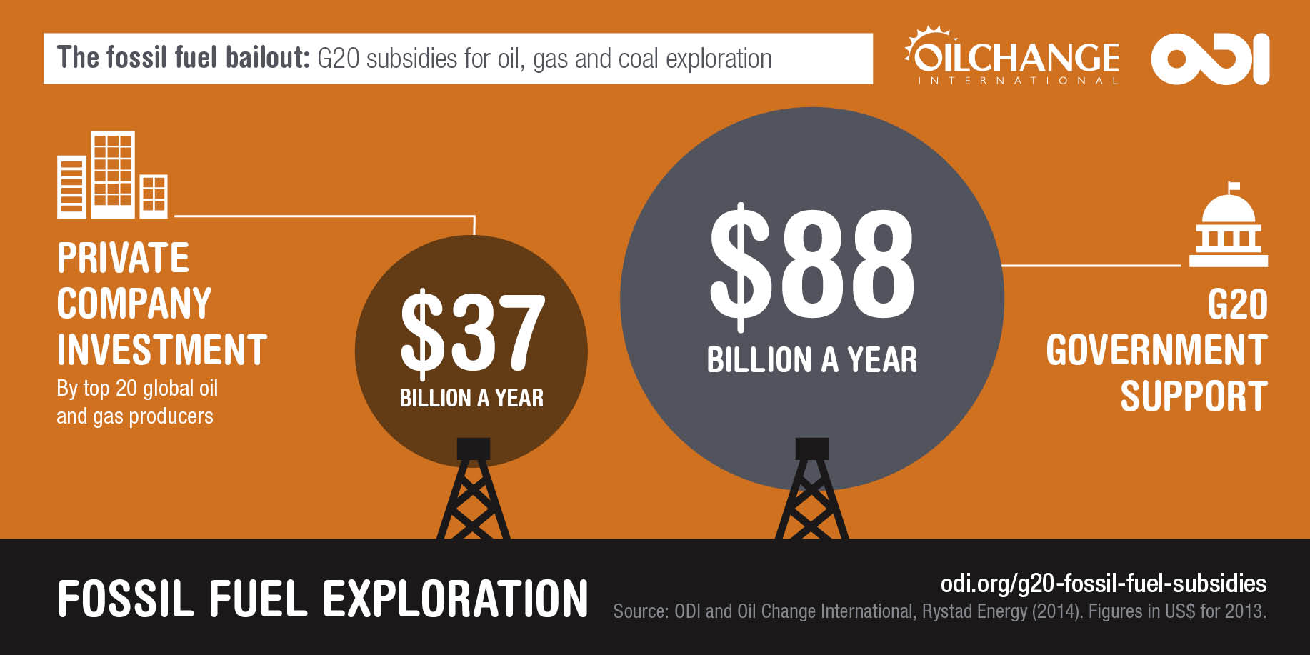 Fossil Fuel Subsidies Overview Oil Change