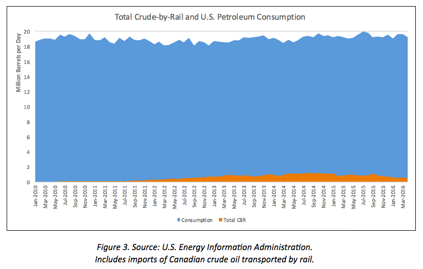 Crude-by-Rail as a Tiny Percentage of Oil Consumption