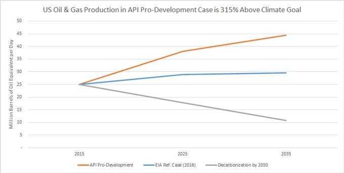 Pro-dev-EIA-Decarb-Chart