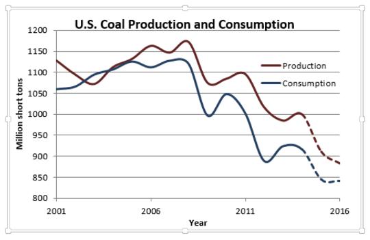 Coal Decline