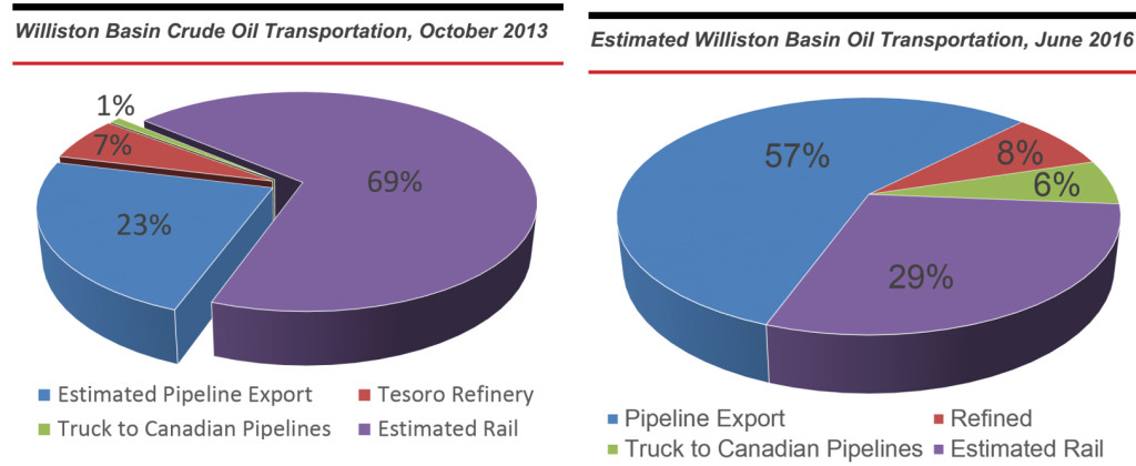 WIlliston Transport Graphic