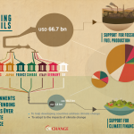 Climate Finance Infographic_pg1
