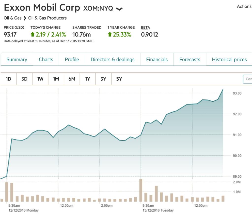 XOM-Chart-FT