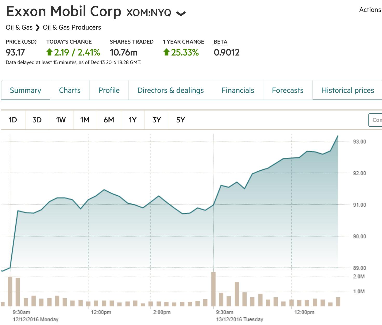Xom Chart Ft Oil Change International