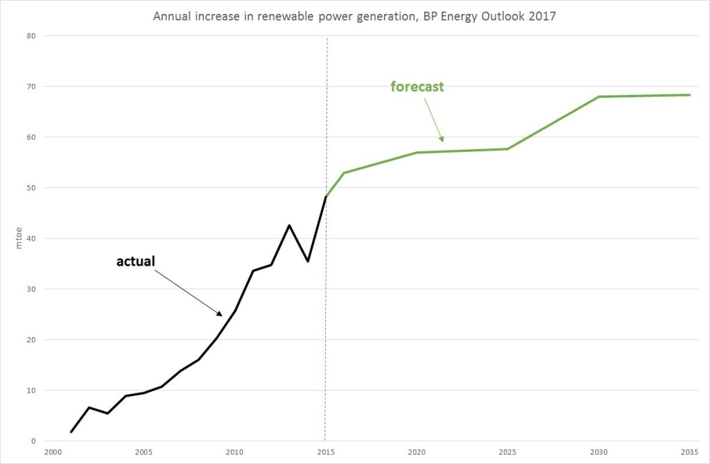 BP-renewable-growth