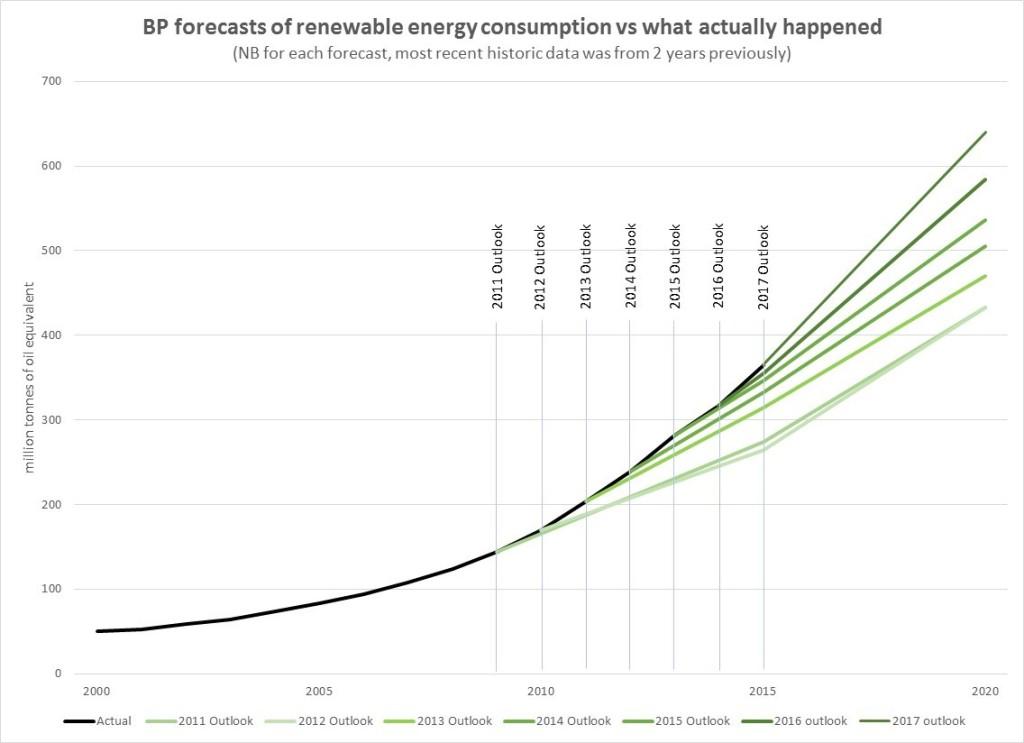 BP-renewables-wrong