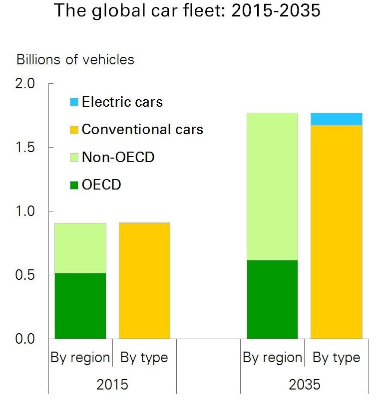 bp-electric-vehicle-forecast