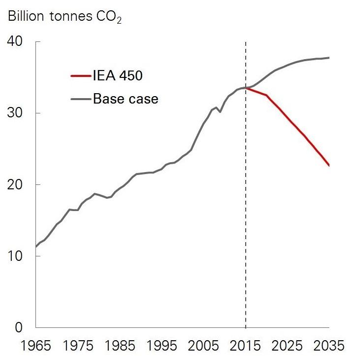 bp-emissions-forecast