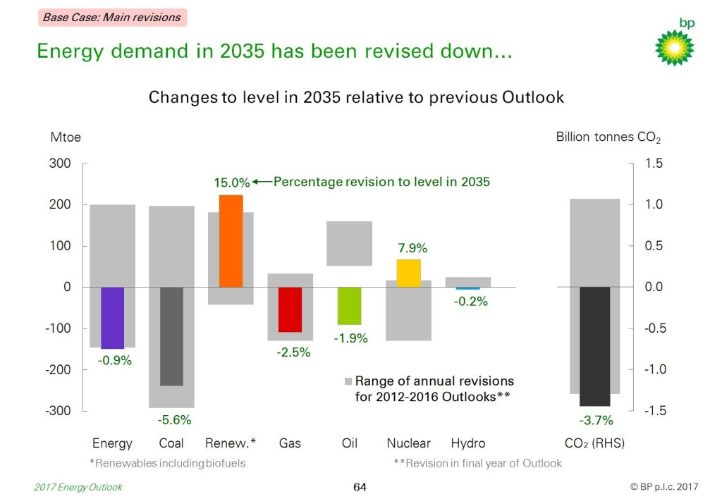 bp-outlook-revisions