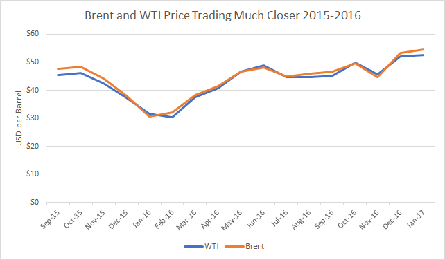 Brent WTI Trade Close Chart