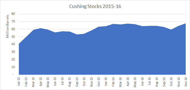 Cushing Stocks 15-16