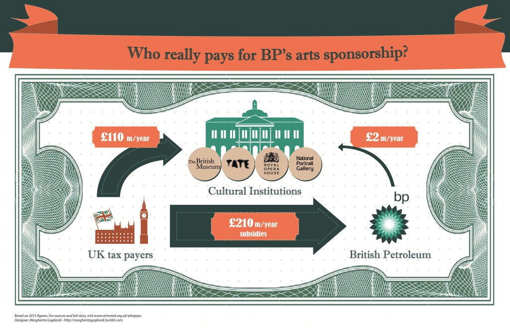 BP Arts Sponsorship