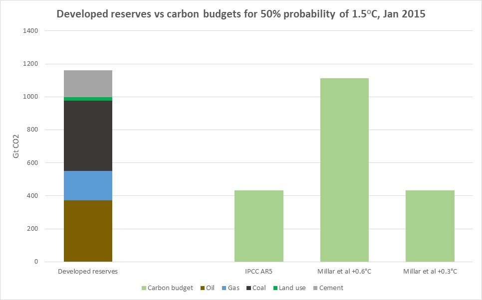 developed-reserves-1.5C-carbon-budgets