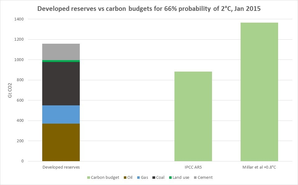 developed-reserves-2C-carbon-budgets