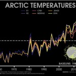 C: http://sites.uci.edu/zlabe/arctic-temperatures/