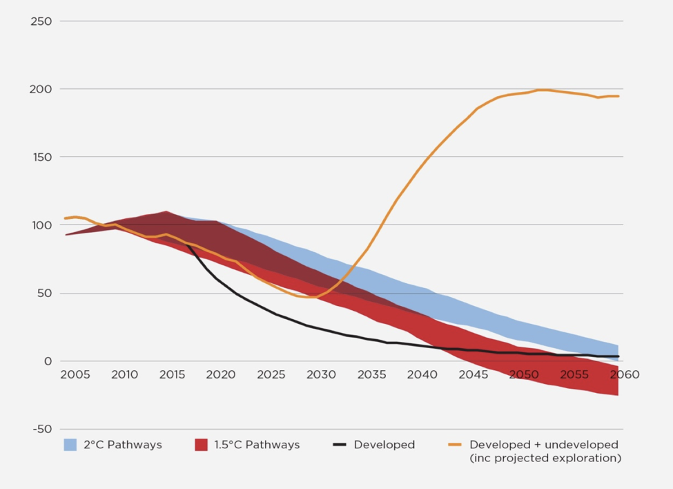 Rates of Change in Emissions from Argentinian Oil & Gas Fields Relative to a Global Paris-compliant Emissions Trajectory