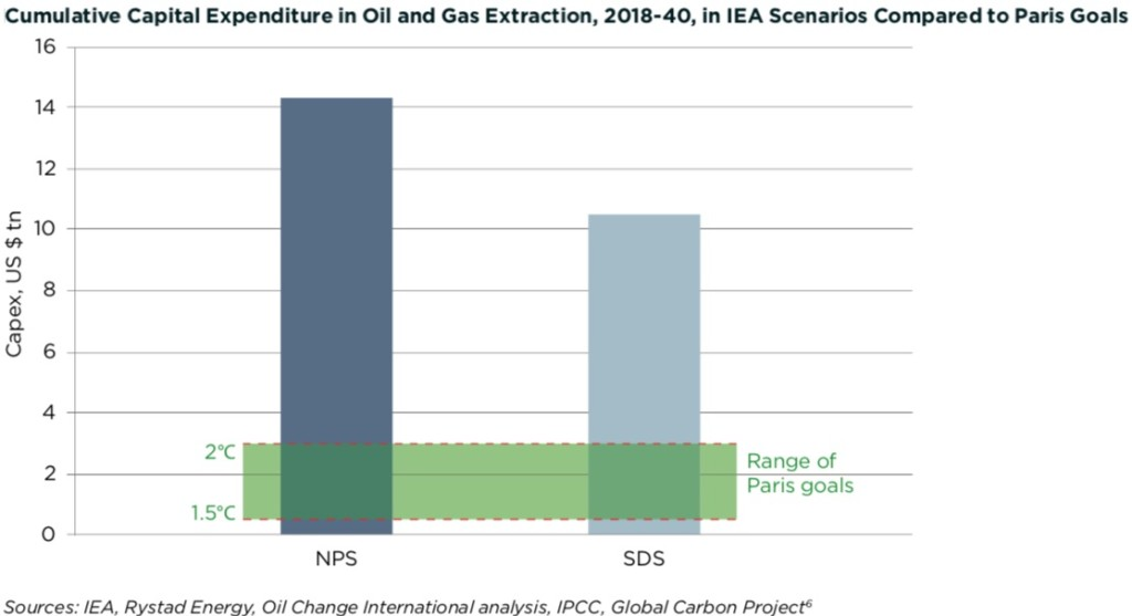 Cumulative Capital Expenditure in Oil & Gas Extraction, 2018-40, in IEA Scenarios Compared to Paris Goals
